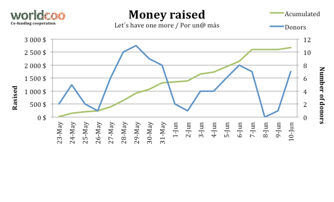 Here you can see one curve for the number of donors and another one which represent the accumulated money raised