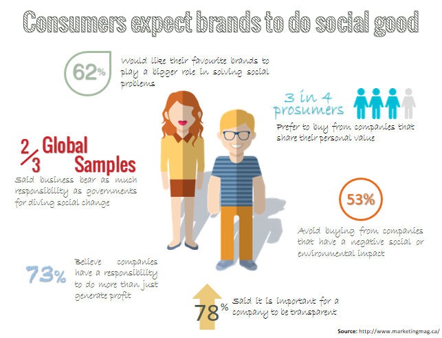 consumers expect brands to do socialgood